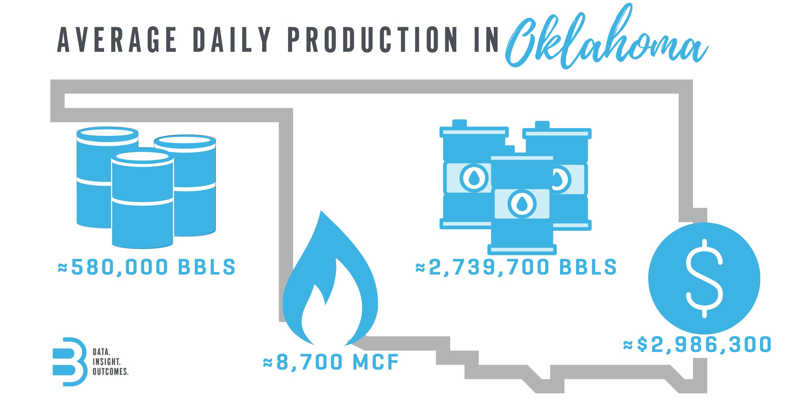 Oklahoma Avg Daily Production Stats